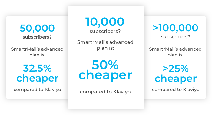 Klaviyo Price comparison
